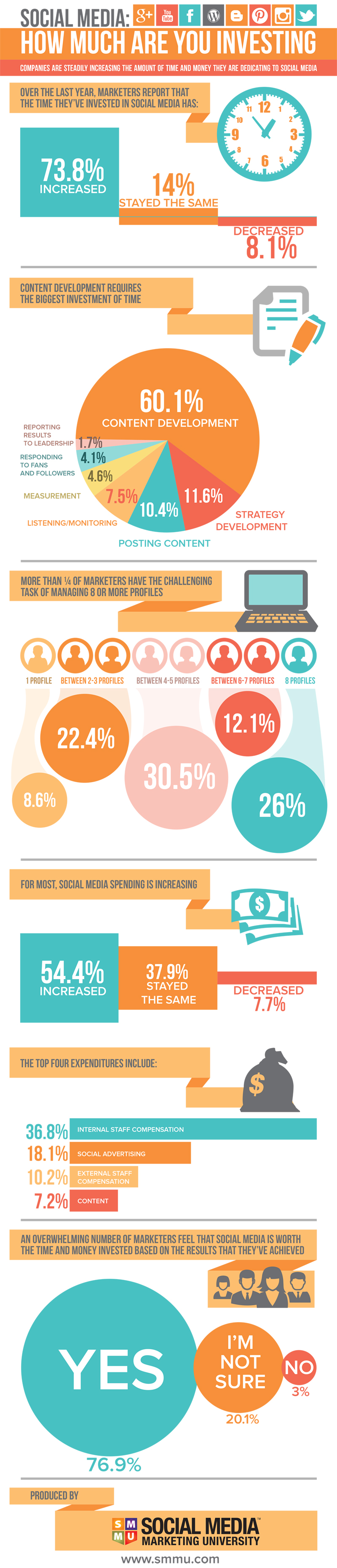 Infographic – Cost of Social Media